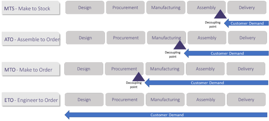 manufacturing typologies chart